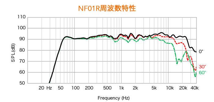 NF01R_FRQ