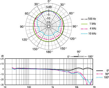 original_ECM-100N_Graph_01
