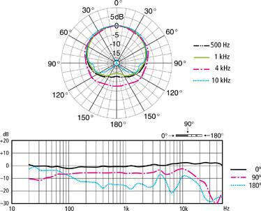 original_ECM-100U_Graph_01