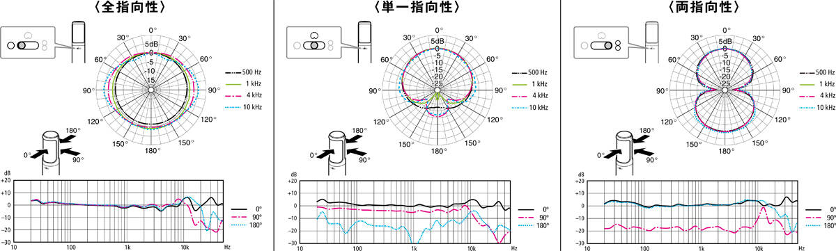 y_C-100_Graph_01